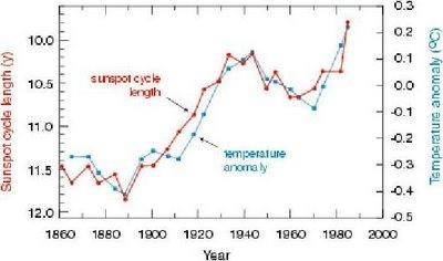 sunspot-cycle-length-temp.jpg
