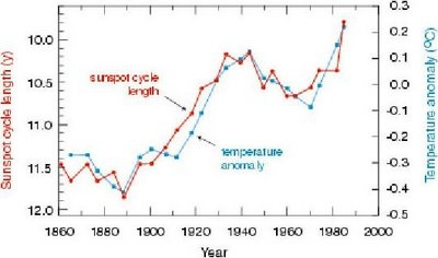 sunspot-cycle-length-temp.jpg