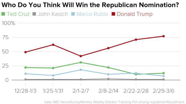 who_do_you_think_will_win_the_republican_nomination-_ted_cruz_john_kasich_marco_rubio_donald_trump_chartbuilder_1_75ac66b4af910e9b79f53b7e029539a1.nbcnews-ux-2880-1000.png